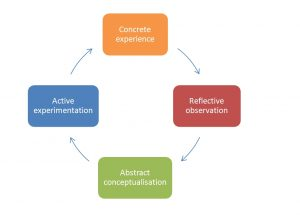Structured reflection process